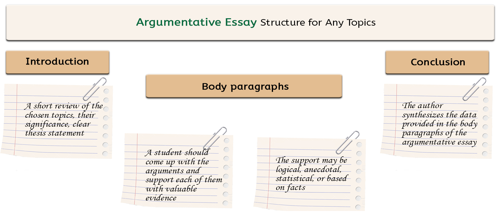 let s choose argumentative essay topics together acirc 152 133 homework structure of an argumentative essay